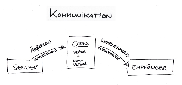 Das Kommunikationsmodell